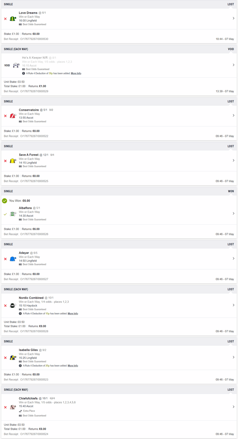 Results for ITV Racing Tips for 8th May 2021 (Ascot, Lingfield & Haydock)